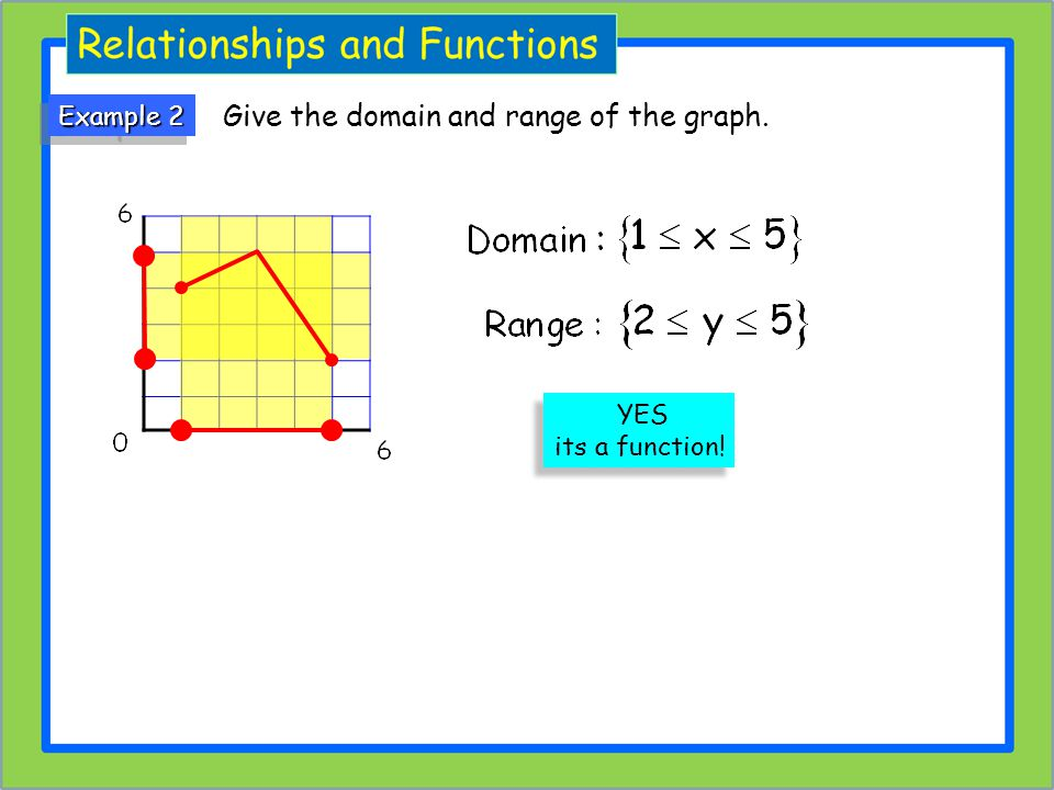Give the domain and range of the graph.