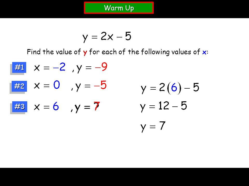 Find the value of y for each of the following values of x: