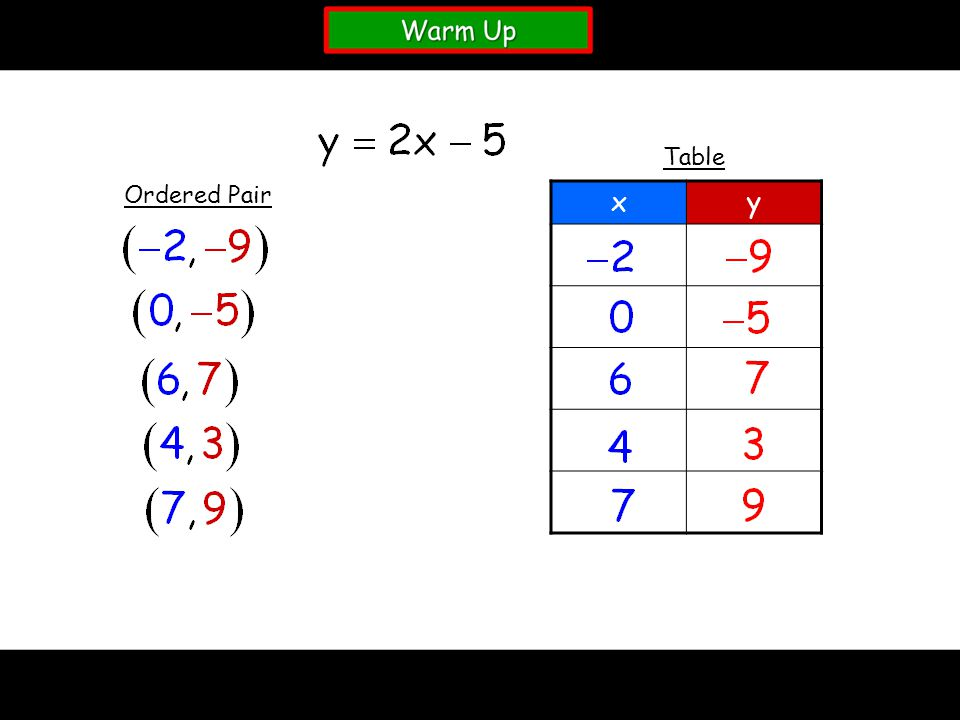 Table Ordered Pair x y