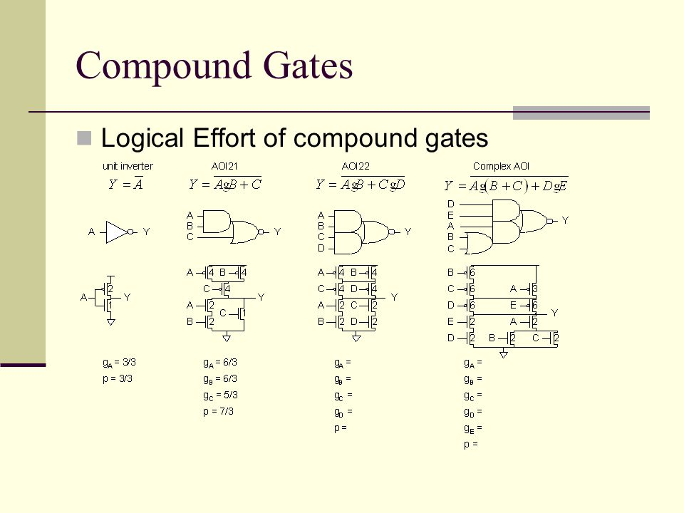 Compound Gates Logical Effort of compound gates