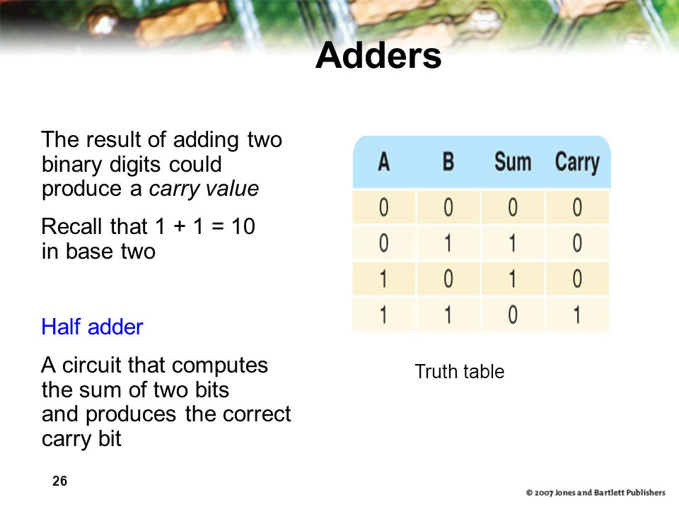 Adders The result of adding two binary digits could produce a carry value. Recall that = 10 in base two.