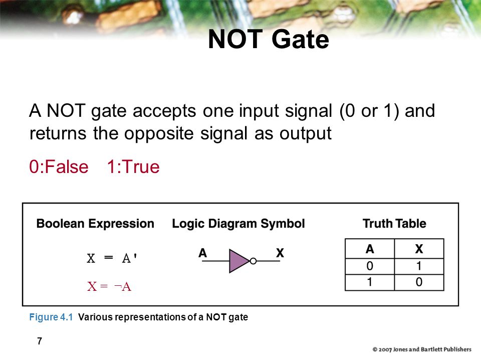 NOT Gate A NOT gate accepts one input signal (0 or 1) and returns the opposite signal as output. 0:False 1:True.