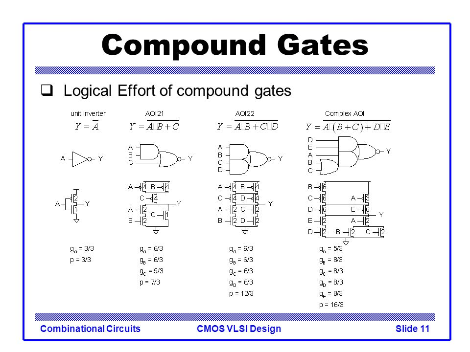 Compound Gates Logical Effort of compound gates Combinational Circuits