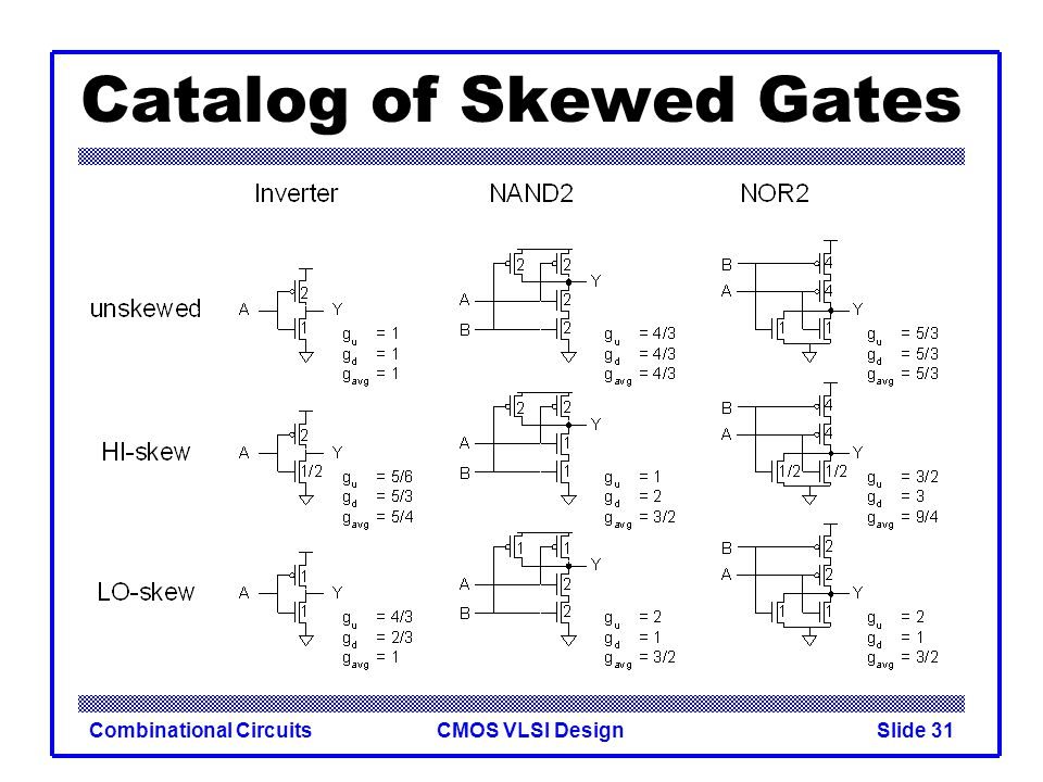 Catalog of Skewed Gates