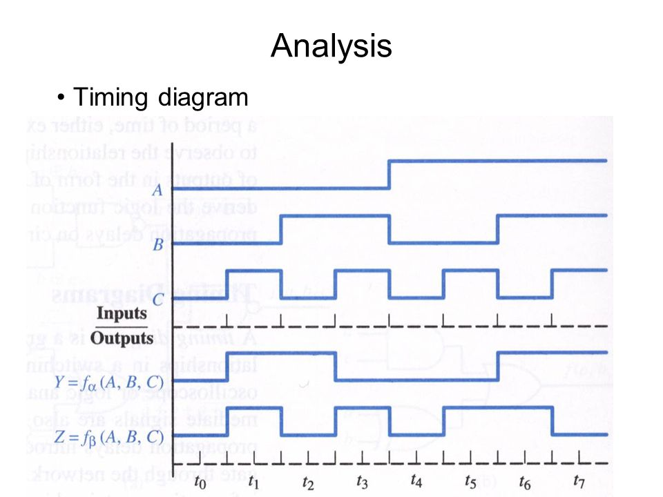 Analysis Timing diagram