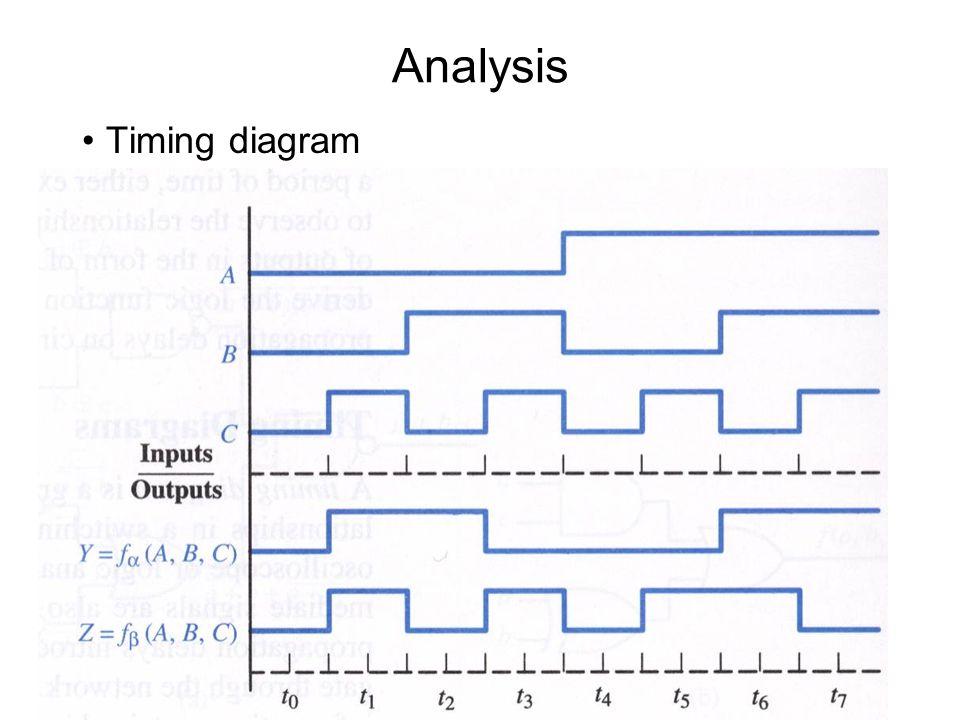 Analysis Timing diagram