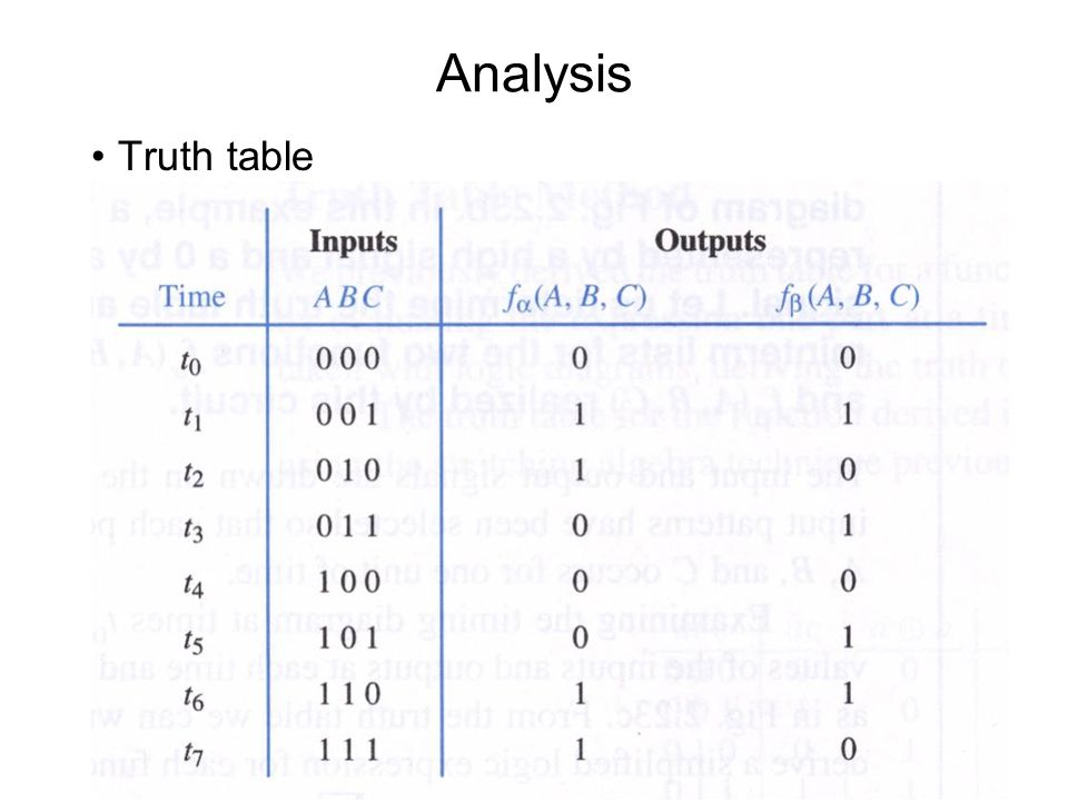 Analysis Truth table