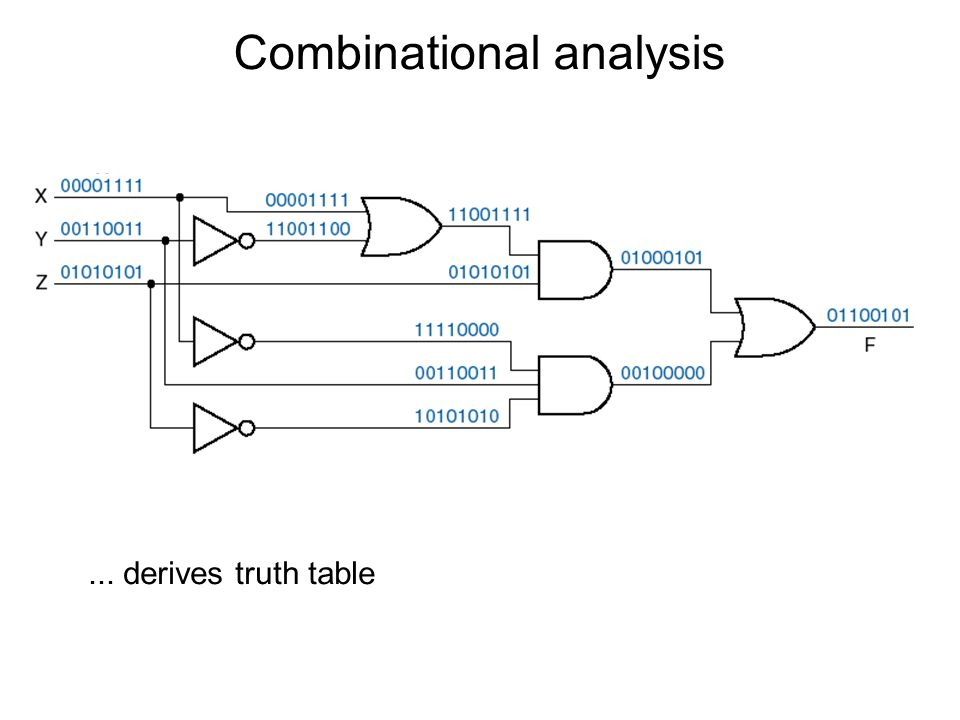 Combinational analysis
