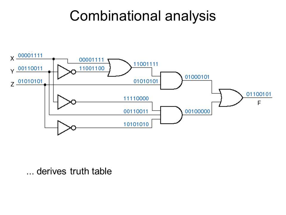 Combinational analysis