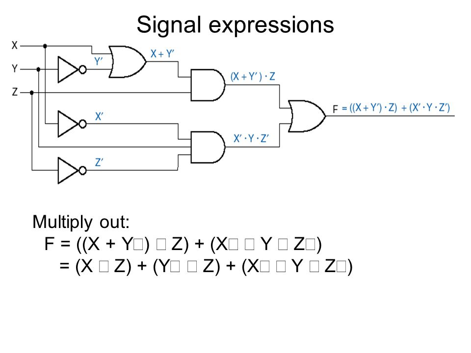 Signal expressions Multiply out: F = ((X + Y¢) × Z) + (X¢ × Y × Z¢) = (X × Z) + (Y¢ × Z) + (X¢ × Y × Z¢)