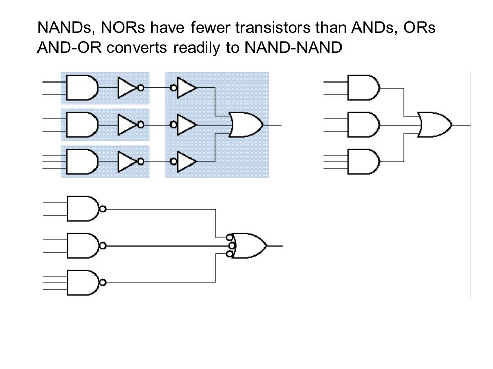 NANDs, NORs have fewer transistors than ANDs, ORs