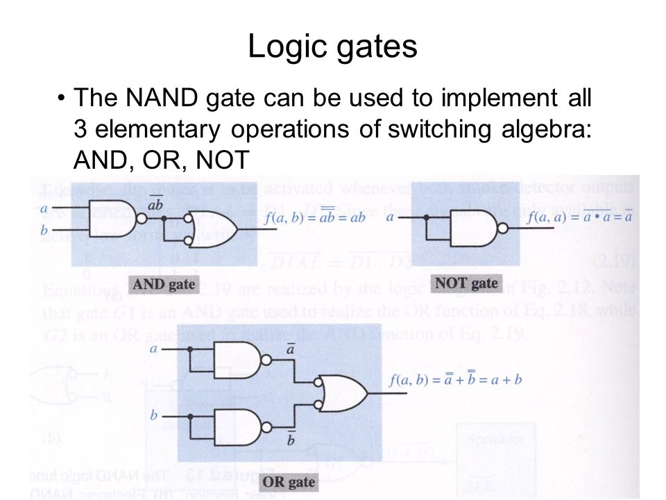 Logic gates The NAND gate can be used to implement all 3 elementary operations of switching algebra: AND, OR, NOT.
