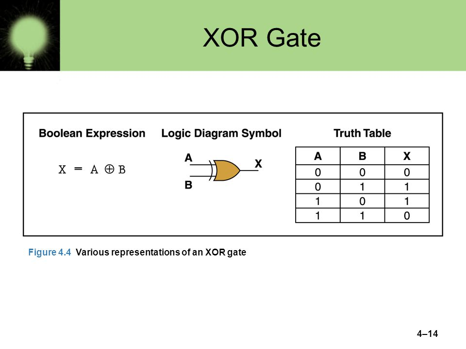XOR Gate Figure 4.4 Various representations of an XOR gate