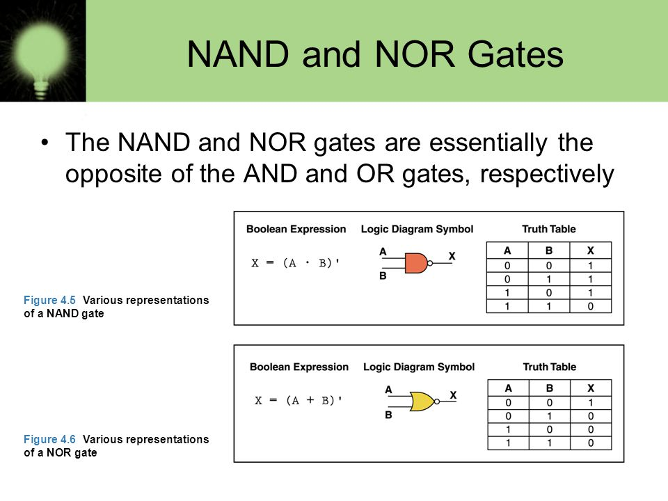 NAND and NOR Gates The NAND and NOR gates are essentially the opposite of the AND and OR gates, respectively.