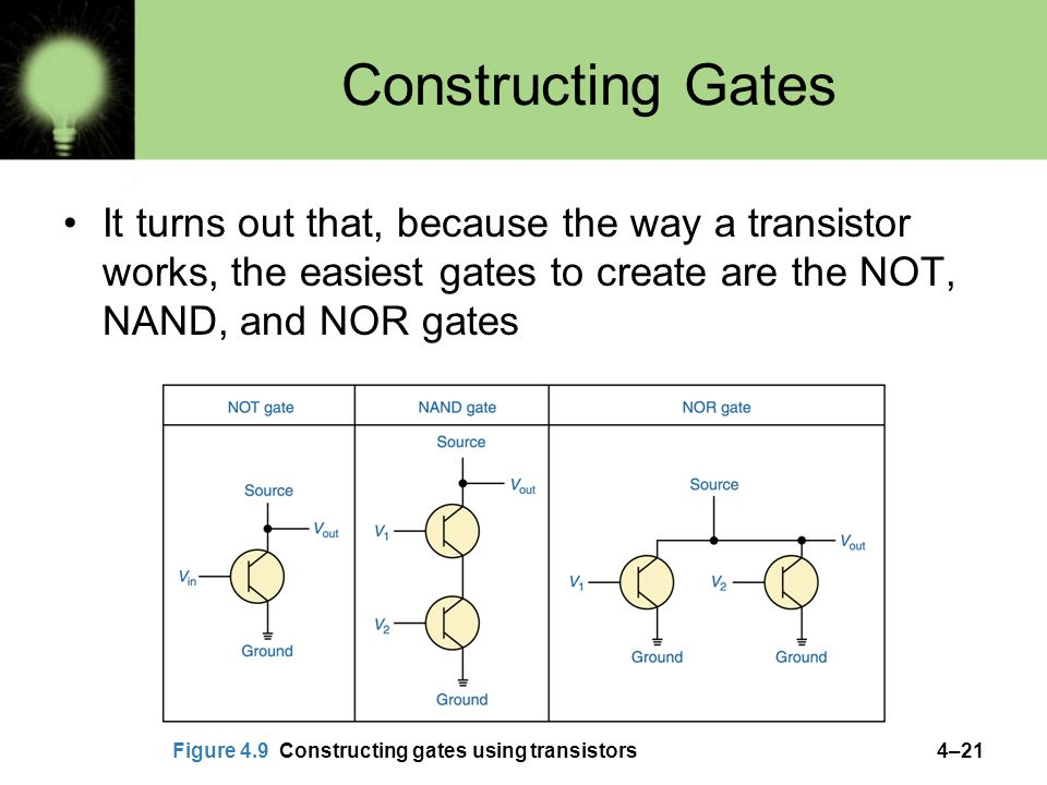 Constructing Gates It turns out that, because the way a transistor works, the easiest gates to create are the NOT, NAND, and NOR gates.