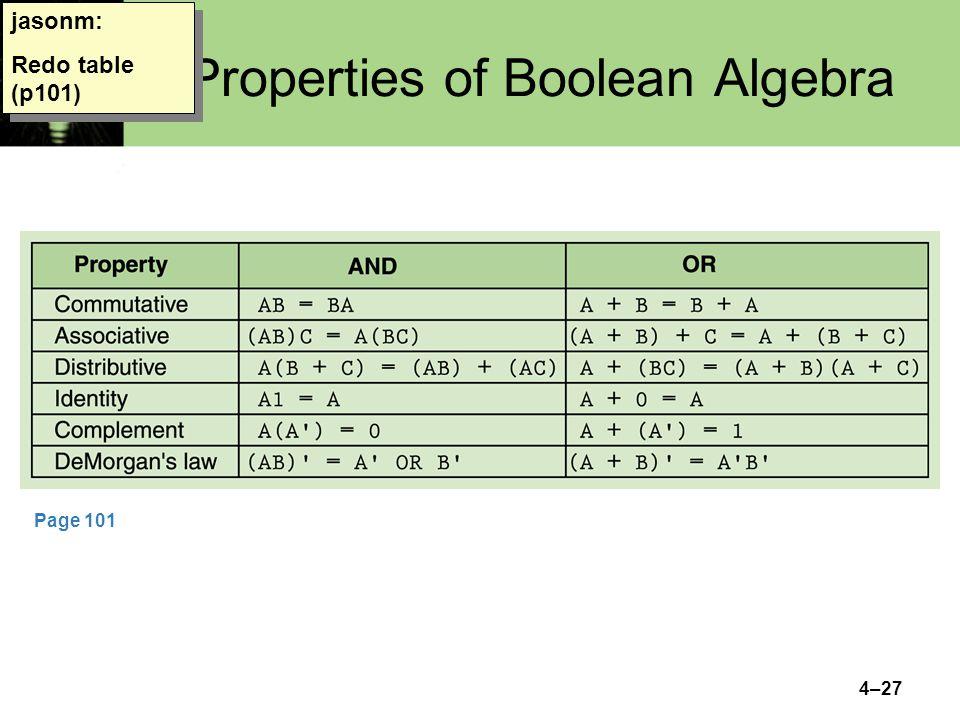 Properties of Boolean Algebra