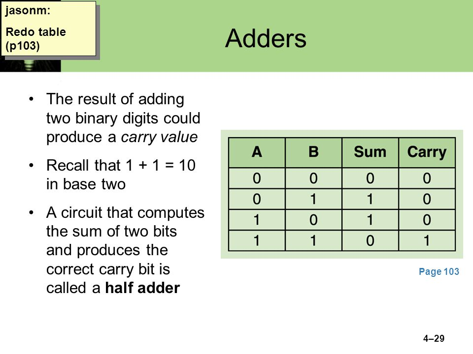 jasonm: Redo table (p103) Adders. The result of adding two binary digits could produce a carry value.