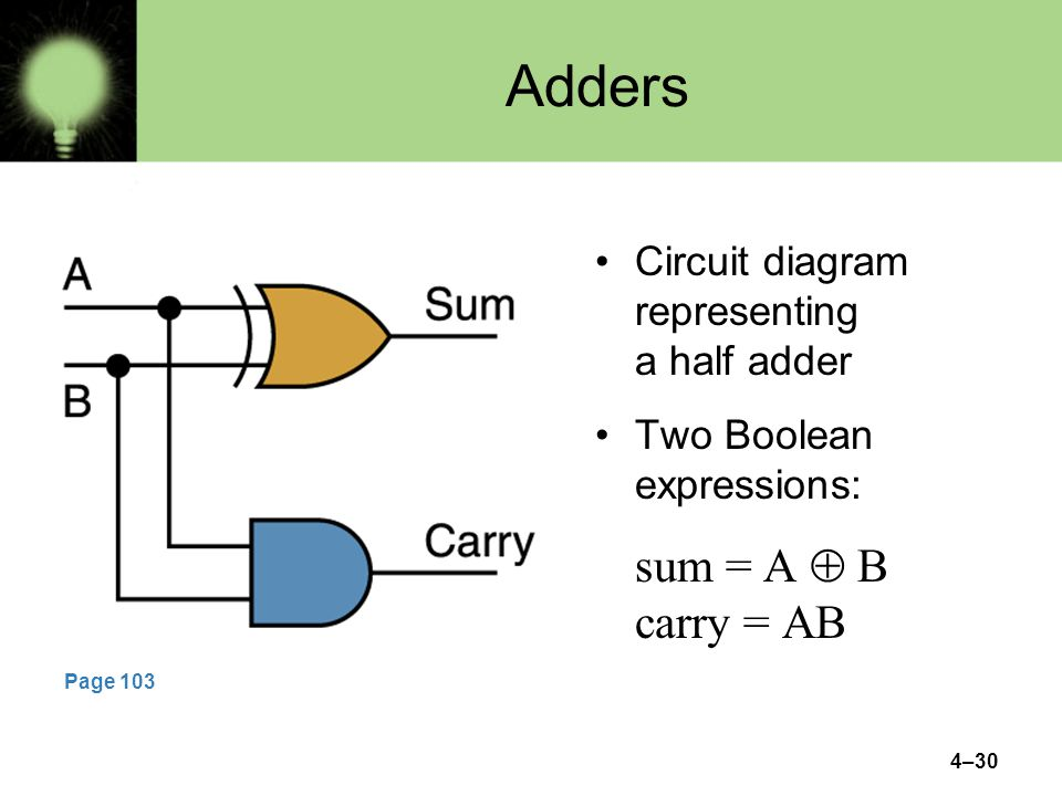 Adders sum = A  B carry = AB