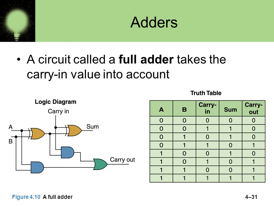 Adders A circuit called a full adder takes the carry-in value into account.