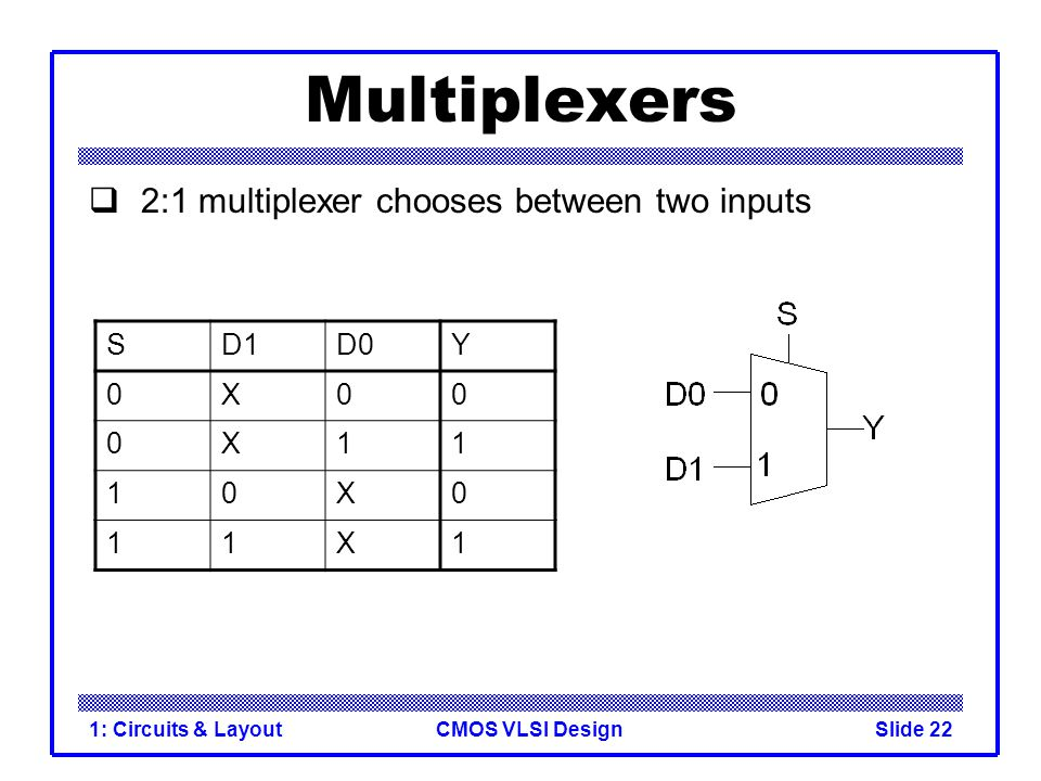 Multiplexers 2:1 multiplexer chooses between two inputs S D1 D0 Y X 1