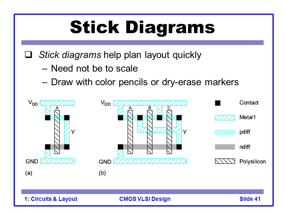 Stick Diagrams Stick diagrams help plan layout quickly