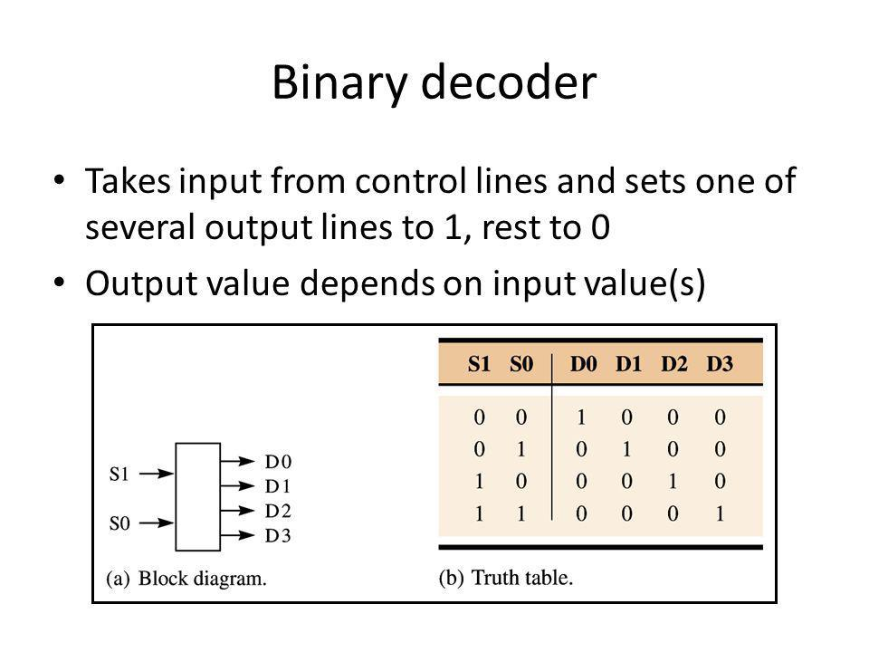 Binary decoder Takes input from control lines and sets one of several output lines to 1, rest to 0.