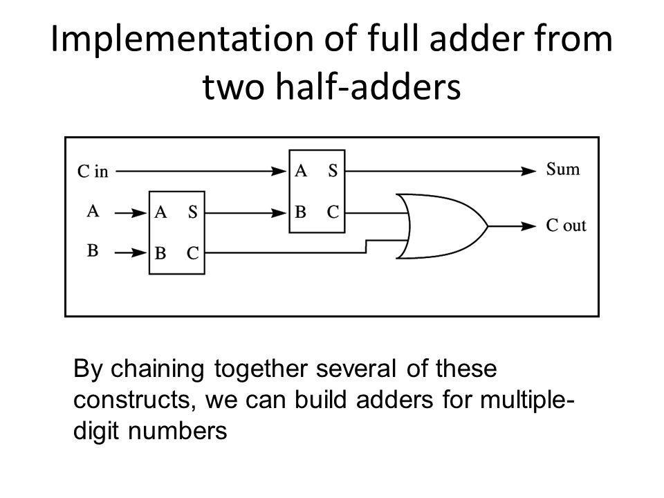 Implementation of full adder from two half-adders