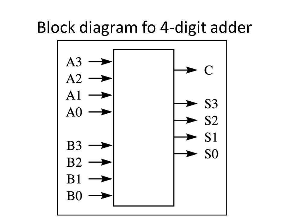 Block diagram fo 4-digit adder