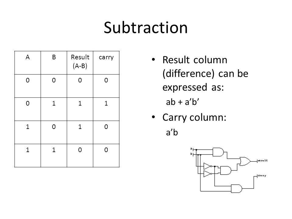 Subtraction Result column (difference) can be expressed as: