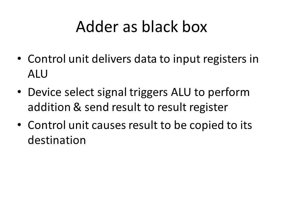 Adder as black box Control unit delivers data to input registers in ALU.