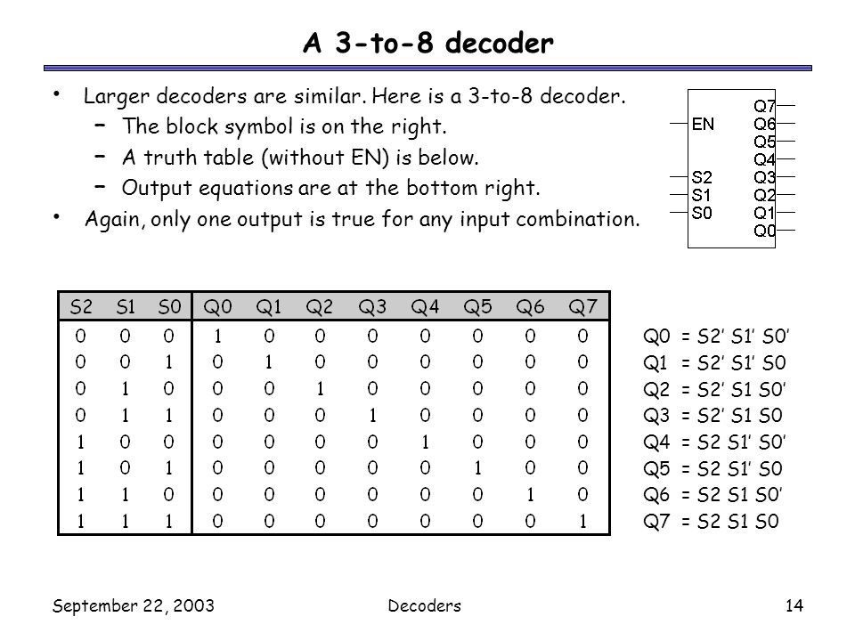 A 3-to-8 decoder Larger decoders are similar. Here is a 3-to-8 decoder. The block symbol is on the right.
