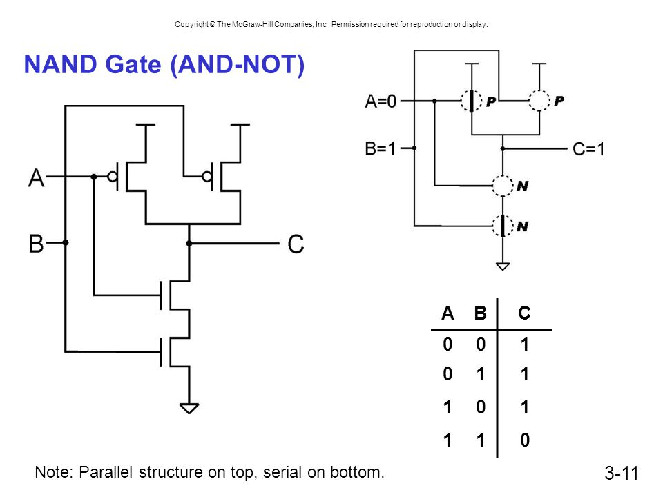 NAND Gate (AND-NOT) A B C 1