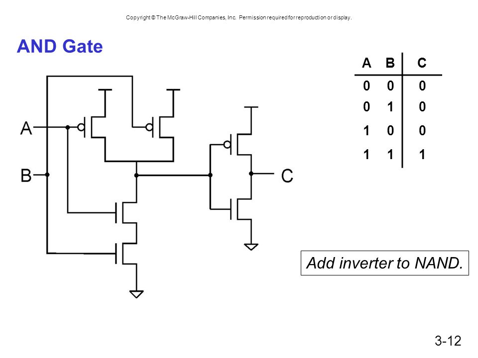 AND Gate A B C 1 Add inverter to NAND.