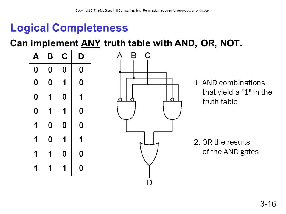 Logical Completeness Can implement ANY truth table with AND, OR, NOT.