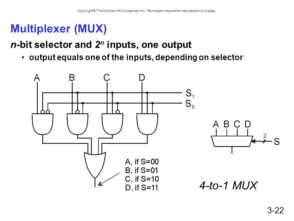 Multiplexer (MUX) 4-to-1 MUX n-bit selector and 2n inputs, one output
