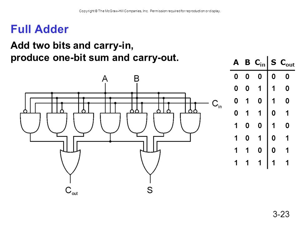 Full Adder Add two bits and carry-in, produce one-bit sum and carry-out. A. B. Cin. S. Cout. 1.