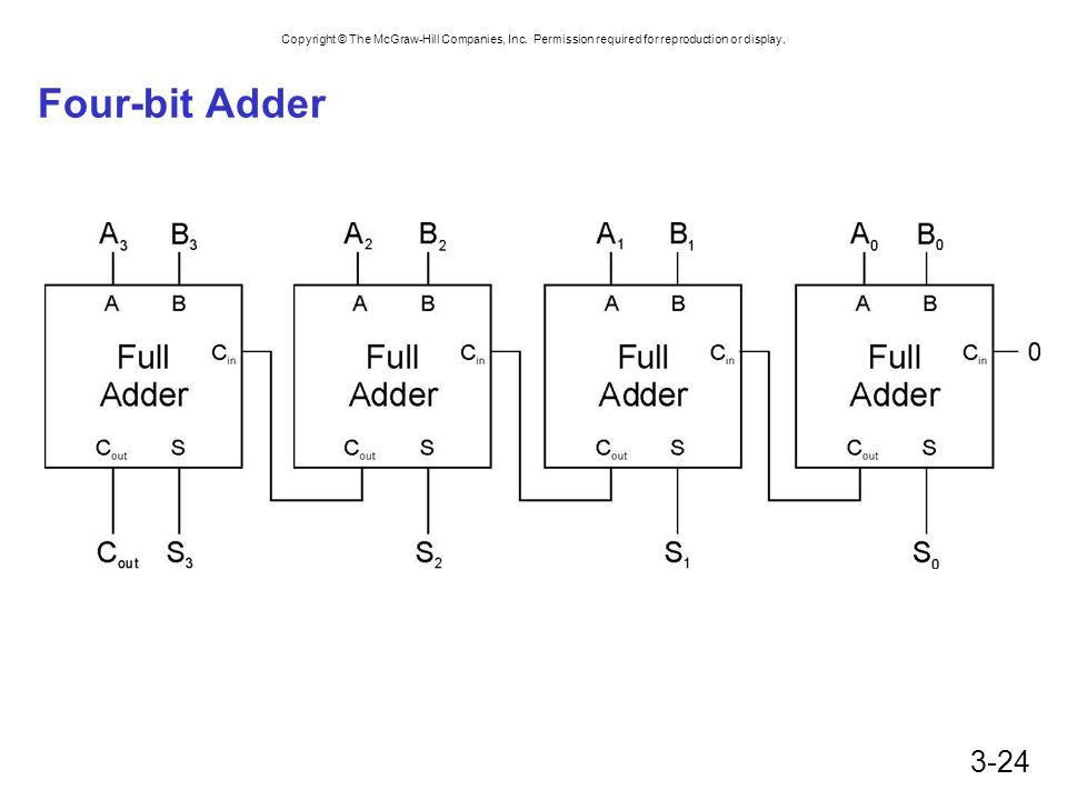 Four-bit Adder