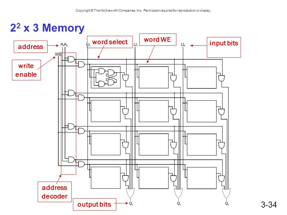 22 x 3 Memory word WE word select input bits address write enable
