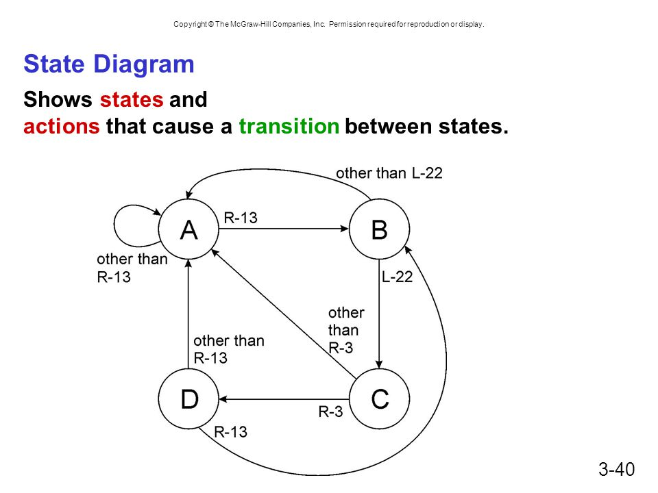 State Diagram Shows states and actions that cause a transition between states.