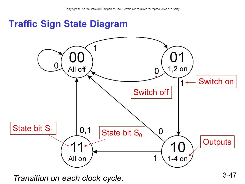 Traffic Sign State Diagram