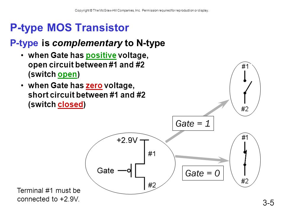 P-type MOS Transistor P-type is complementary to N-type Gate = 1