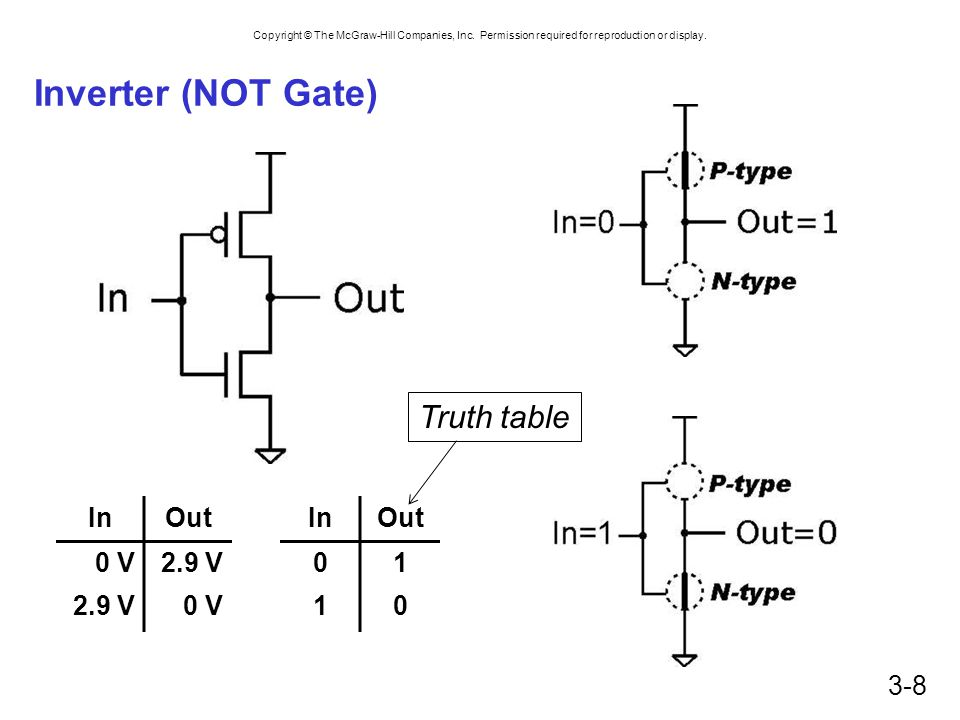 Inverter (NOT Gate) Truth table In Out 0 V 2.9 V In Out 1
