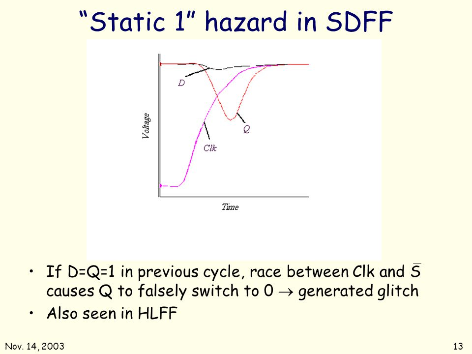Static 1 hazard in SDFF