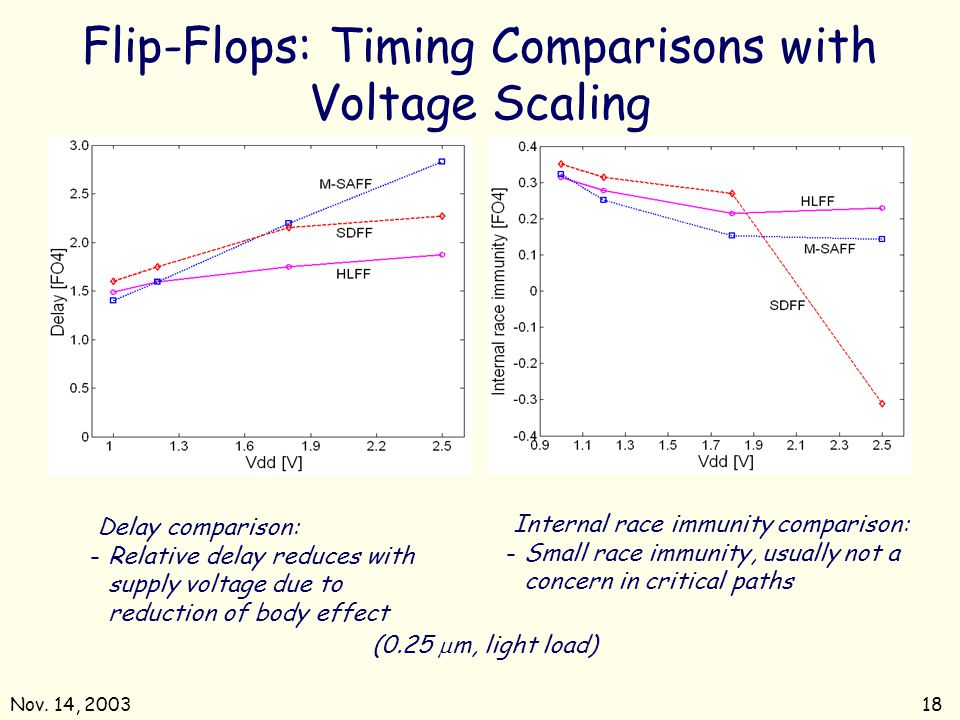 Flip-Flops: Timing Comparisons with Voltage Scaling