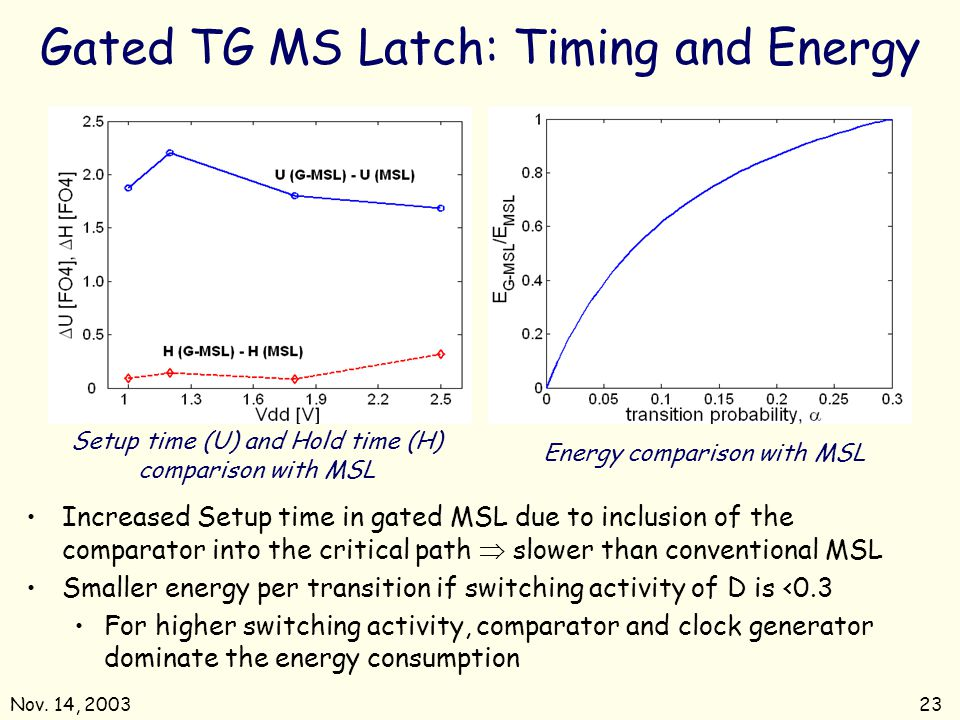 Gated TG MS Latch: Timing and Energy