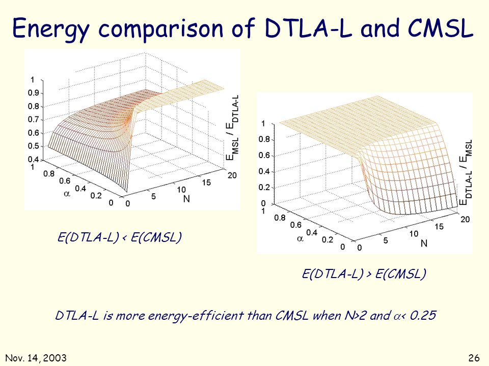 Energy comparison of DTLA-L and CMSL
