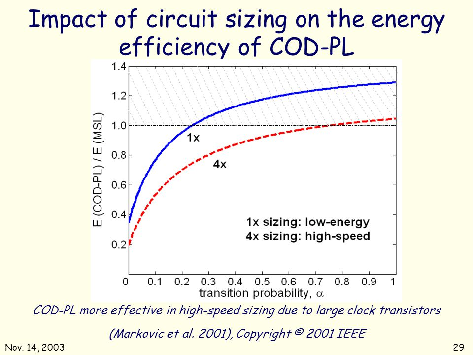 Impact of circuit sizing on the energy efficiency of COD-PL
