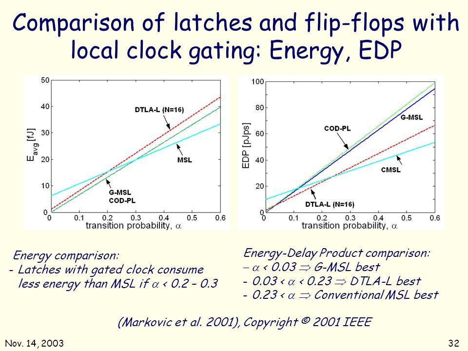 (Markovic et al. 2001), Copyright © 2001 IEEE