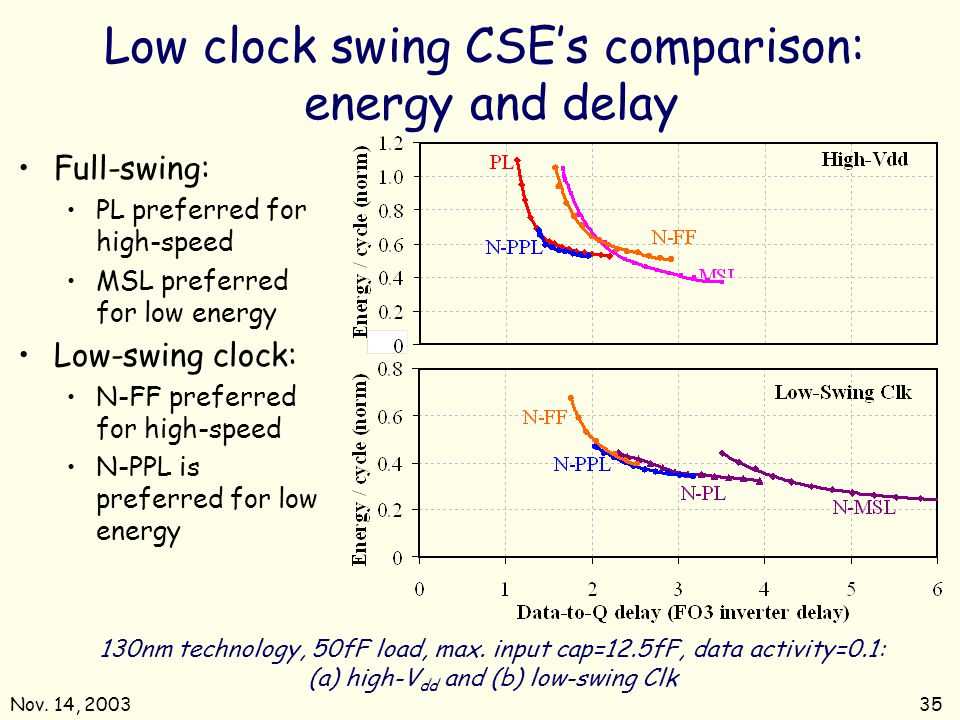 Low clock swing CSE's comparison: energy and delay