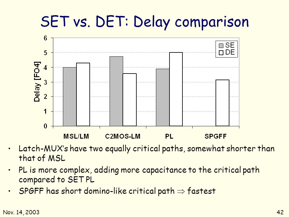 SET vs. DET: Delay comparison